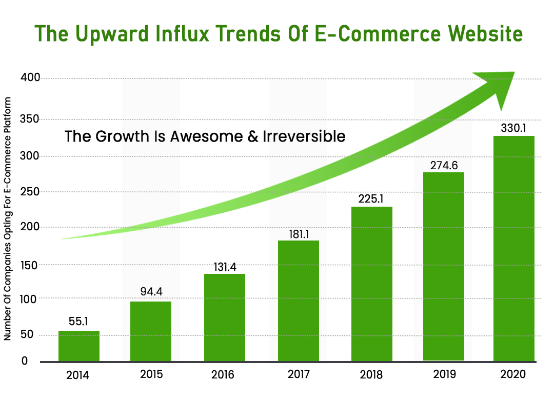 Ecommerce Growth 56%