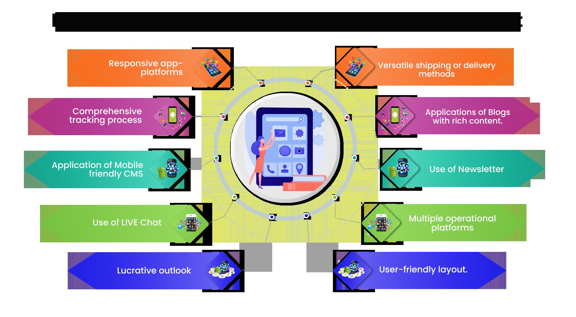 Mobile App Design Features